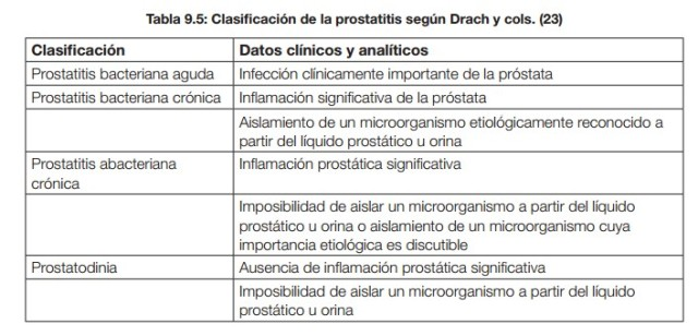 clasificaciones de prostatitis