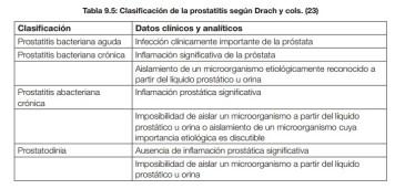 prostatitis bacteriana aguda expresada