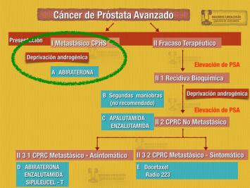 psa a 2 5 por paciente operado de próstata